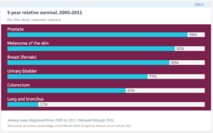An image of common cancer statistics for the time period of 2005-2011