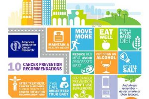 Am image from the American Institute for Cancer Research with 10 cancer prevention recommendations