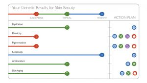 An excerpt from the Skin Insights report